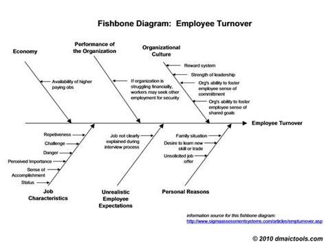 Fishbone Diagram Template Fishbone Diagram Exle And Template Hr Rules Pinterest Fishbone Tool Template