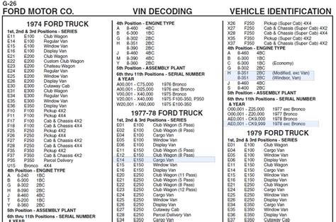 ford number econoline vin decoder ford truck enthusiasts forums