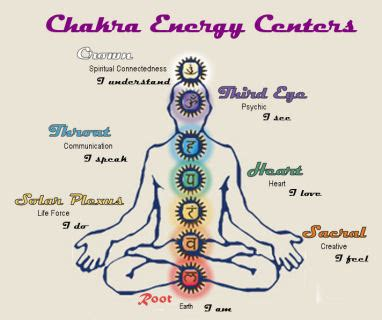 What are Chakras? ? Sage Thyme Jewelry & Design