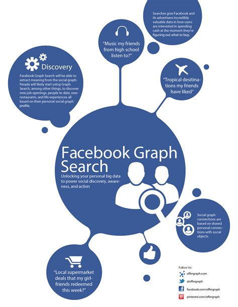 Graph Search Can Locate Who Like A Page And Are Of A Certain Age Lovell Communications Maximizing Graph Search For Your Business