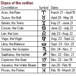 dates zodiac signs and symbols search results for star sign dates calendar 2015