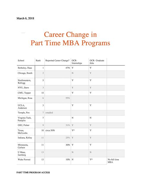 Time Commitment Part Time Mba Programs by Overview For Bhattabdu