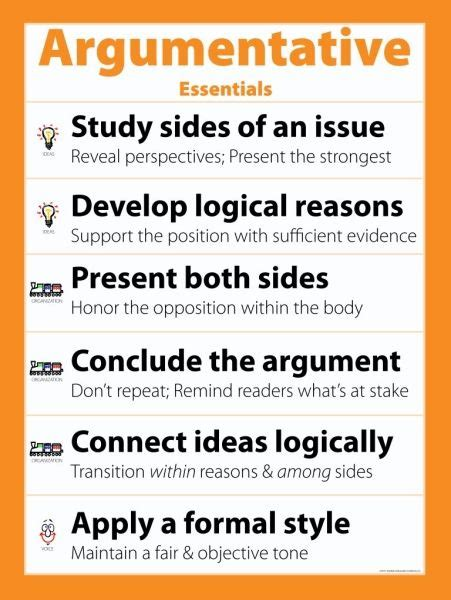 Argumentative Essay Tips by Argumentative Essentials Poster Argumentative Essentials Poster Detail Page