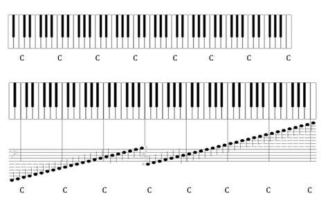 keyboard layout piano the keyboard as a visual tool