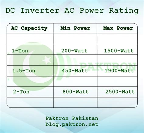 when can i use tons after ac section dc inverter ac power consumption and connection with ups