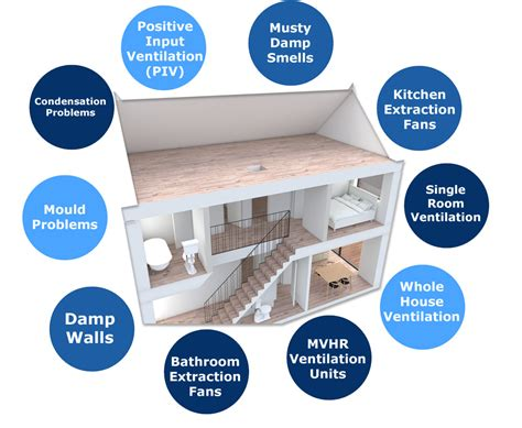 bathroom condensation solution our mould condensation solutions mould condensation d ventilation experts