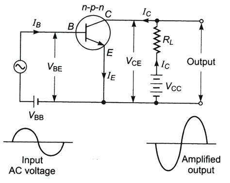 transistor lifier output voltage transistor previous year s questions dronstudy