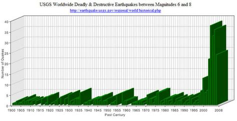earthquake graph 301 moved permanently