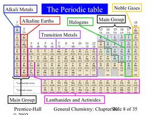 Noble Gases Periodic Table by Ch10