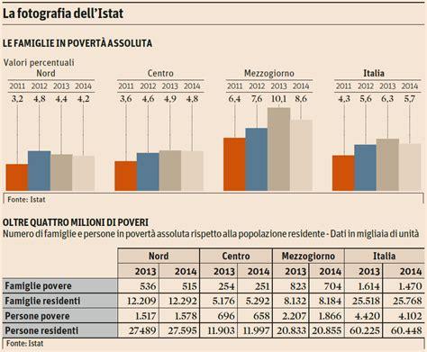 dati sole 24 la povert 224 in italia e la svolta non c 232 o almeno non