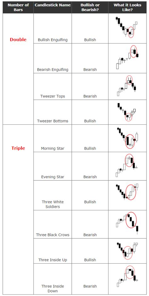 candle pattern finder candlestick patterns cheat sheet google search options
