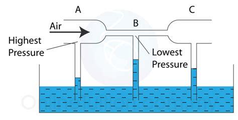 venturi effect diagram bernoulli s principle spm physics form 4 form 5 revision