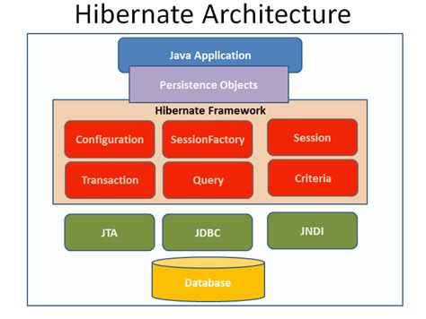 tutorial java spring hibernate diagram of hibernate architecture images how to guide