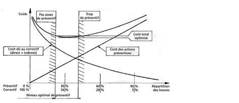 03 04 cout de la mise en place etude de l impact de l arr 234 t 233 du 3 mars 2003 sur un chg