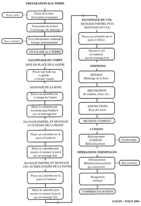 diagramme de fabrication des pates alimentaires pdf les pithoi de margarit 232 s cr 232 te