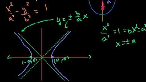 khan academy conic sections foci of a hyperbola from equation foci of a hyperbola