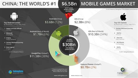 Android Versus Apple Market by China Mobile Market Android Vs Ios