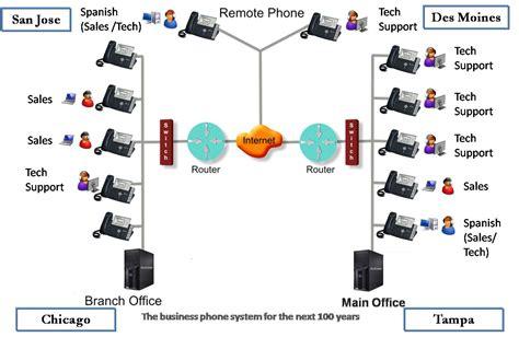 call center diagram call routing diagram telecommunications diagram elsavadorla