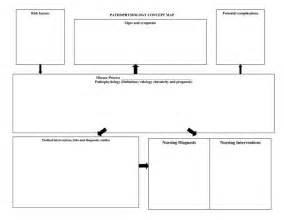 nursing concept maps templates nursing diagnosis concept maps pathophysiology concept