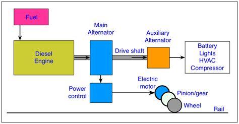 energy transformation  electric motor impremedianet