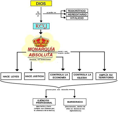 gobierno otomano crucigrama absolutismo de las ciencias sociales y las humanidades