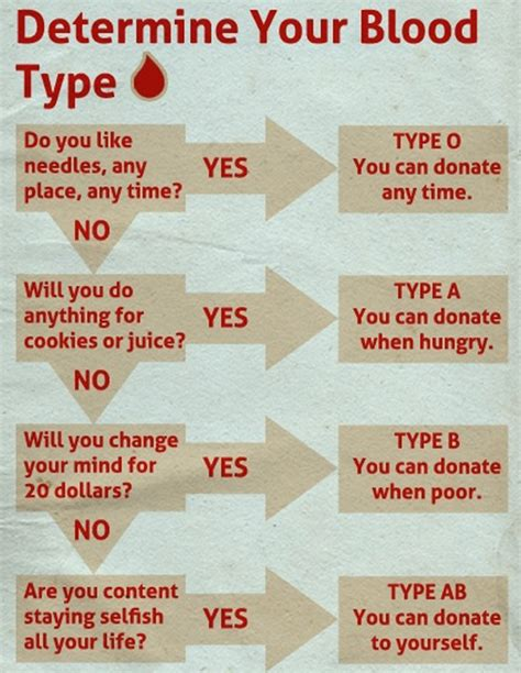 How To Tell If You Blood In Your Stool do you your blood type new techie