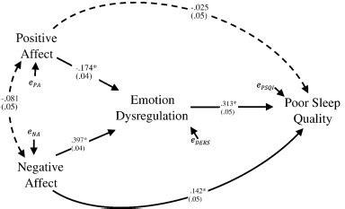 sleep quality journal affect emotion dysregulation and sleep quality among low