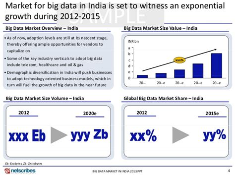 Mba In Big Data In India by Market Research Report Big Data Market In India 2013