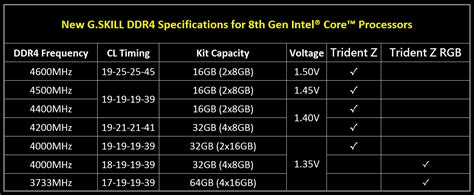 Samsung B Die G Skill Releases Extremely Fast Ddr4 Memory For Intel Coffee Lake Cpu