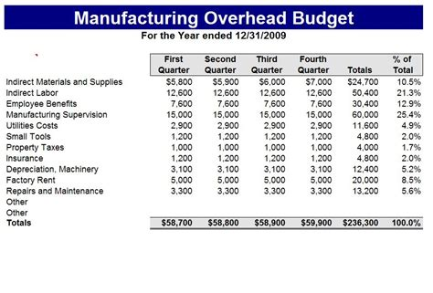 Manufacturing Budget Template Manufacturing Budget Sheet Manufacturing Cost Calculation Template
