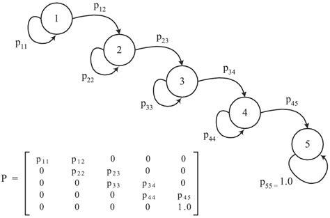 software cadenas de markov jaci luisi march 13th canisius college math blog
