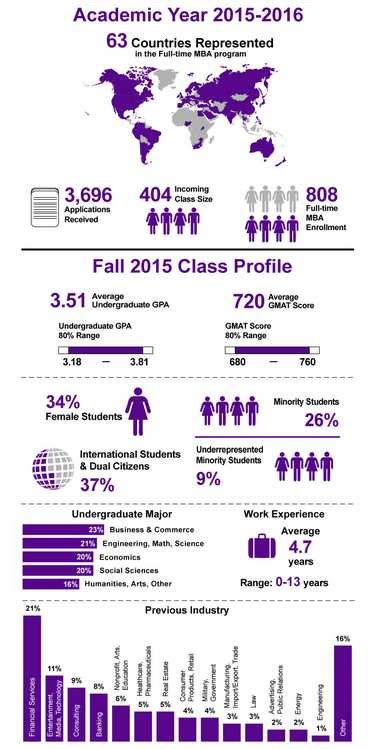 Nyu Mba Program Deadlines by 2018 2019 Student Forum New York Mba