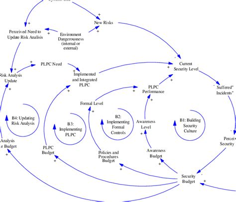 causal loop diagram software free causal loop diagram