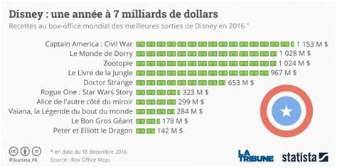 film en box office 2016 box office 2016 le record historique de disney expliqu 233