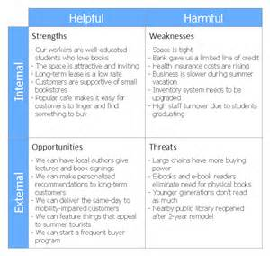 How to Create SWOT Analysis Template Using ConceptDraw PRO   SWOT analysis for a small