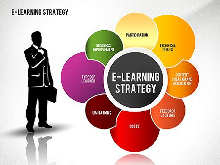 e learning strategy template powerpoint education charts for teachers and students