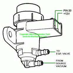 egr valve diagram 97 f150 with 5 4l really idle unless you unplug the
