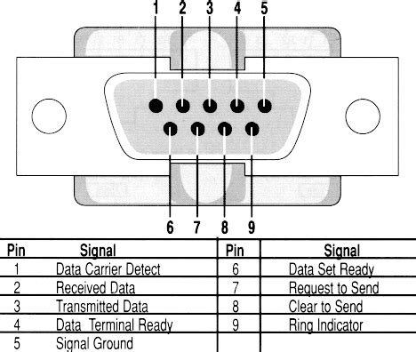 rs232 pinout diagram rs232 free engine image for user manual