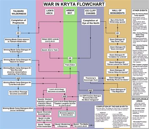 history flowchart flow chart in history create a flowchart