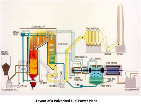 layout of the thermal power plant thermal power plant ppt download