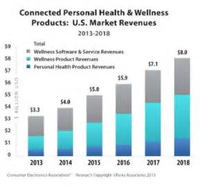 Connected Healthcare 2014 Connected Health Market Will Reach 8b In 2018