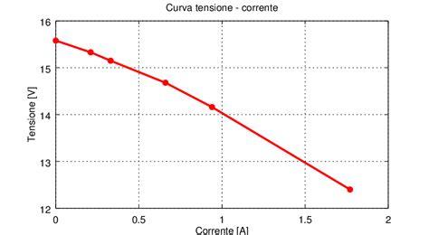 calcolo potenza alimentatore misura della potenza nominale di un trasformatore di