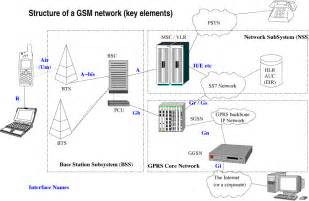 file gsm network png