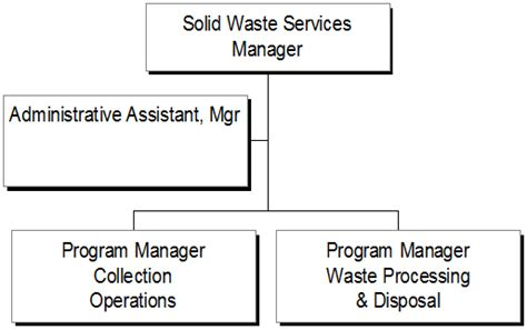 organization pattern of solid waste management adopted budget 2015 accessible format city of ottawa