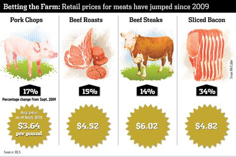 The Price Of Butcher S prices continue their bull run wsj