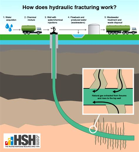 fracking process diagram hydrofracking a water well diagram hydrofracking well pad