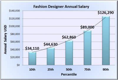 design clothes and get paid fashion designer salary wages in 50 u s states