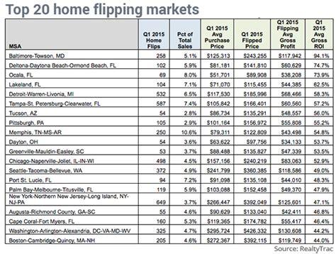 Real Estate Transaction Timeline Template