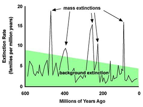 background extinction rate global warming blamed for deaths of 80 000 reindeer