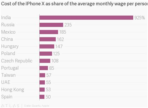 x iphone cost iphone x price already pricey in the us the iphone x is even costlier in other countries quartz